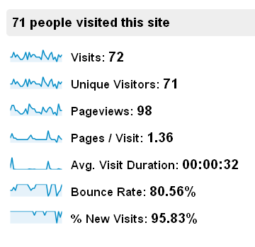 Bad Bounce Rate